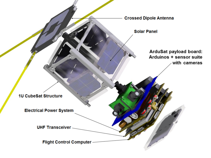 CubeSat plans of the TU Wien Space Team